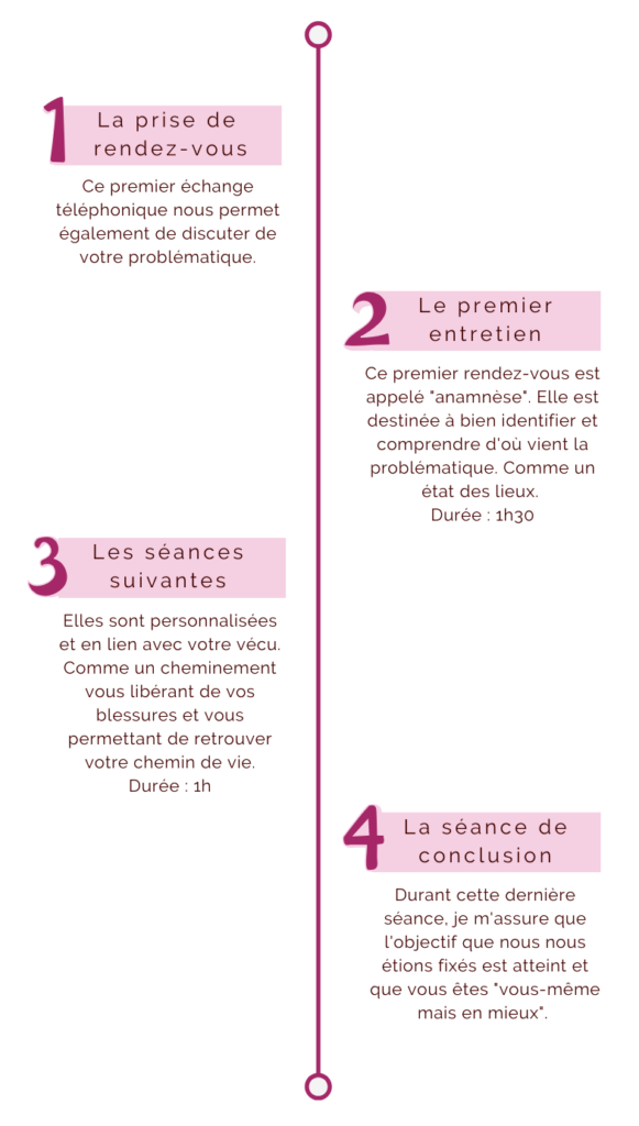 processus accompagnement